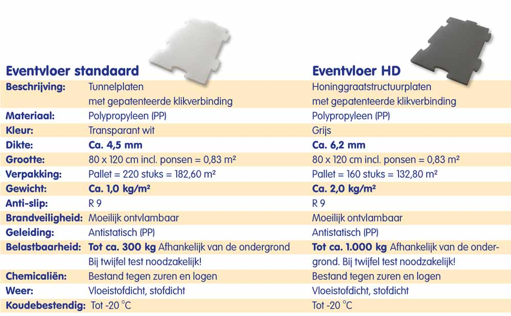 Eventvloer-specificaties