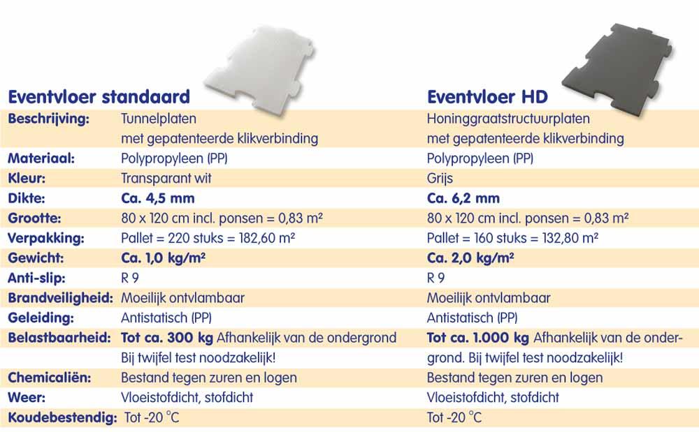 Eventvloer-specificaties